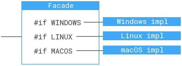 Platform specific facades