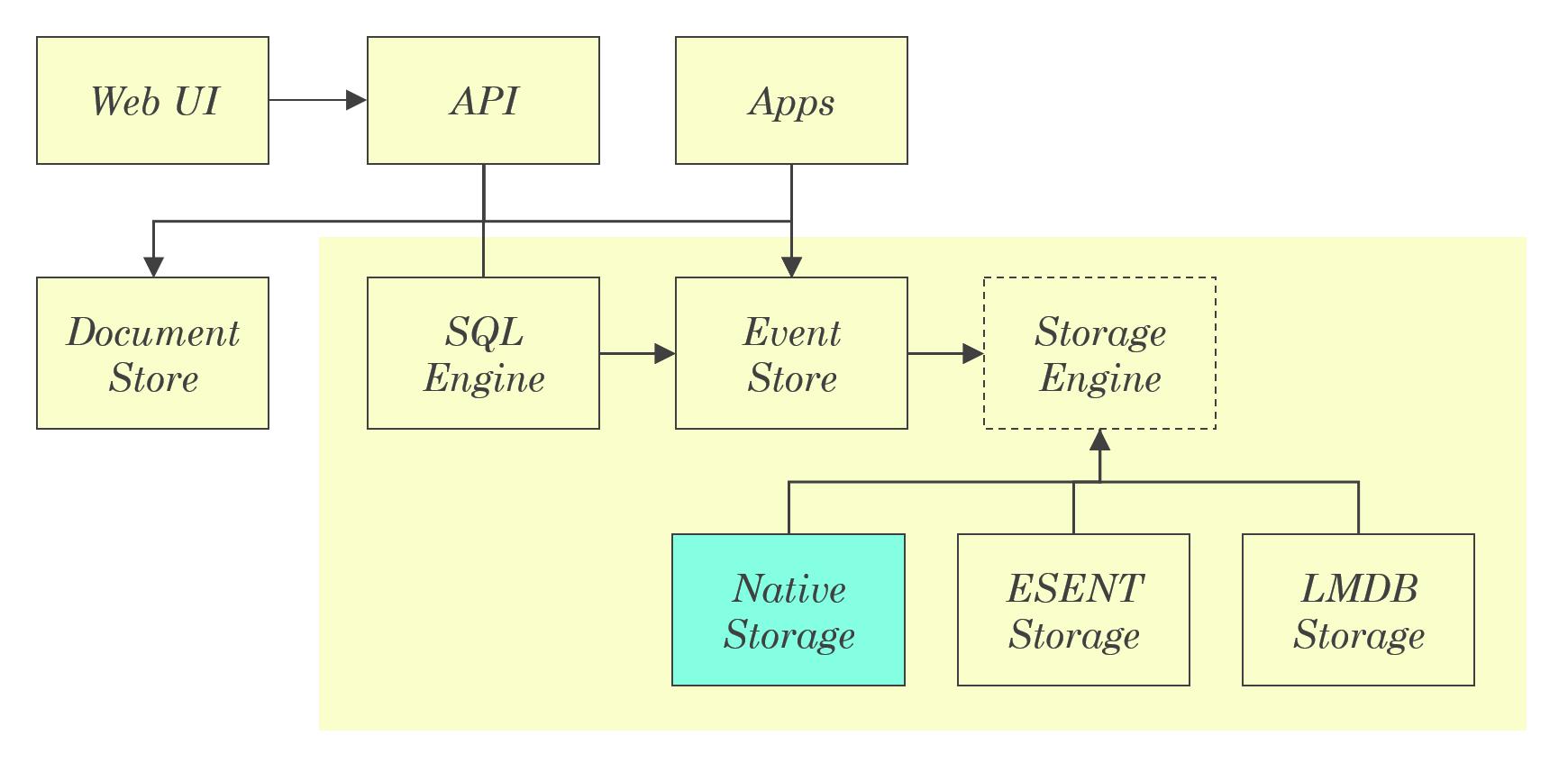 Seq 5 Storage