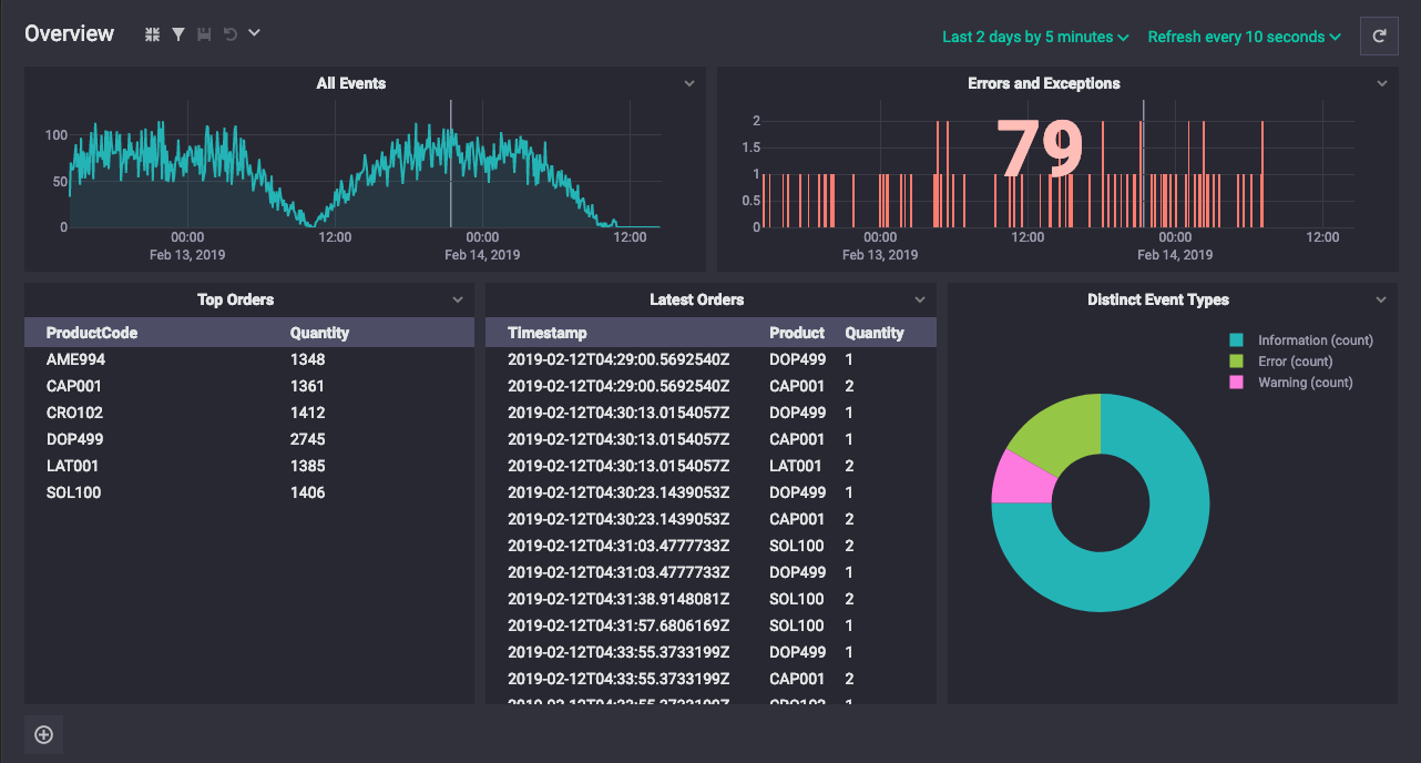 Seq 5.1 dashboard