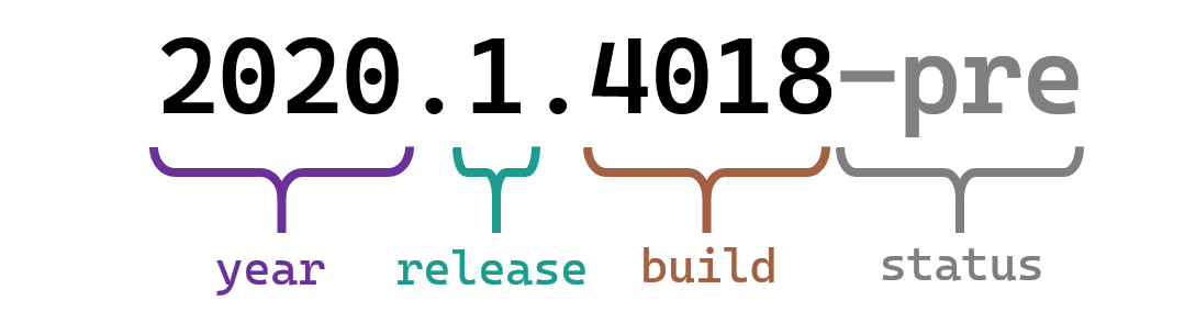 Calendar versioning example: 2020 (year) . 1 (release) . 4018 (build) -pre (status, optional)