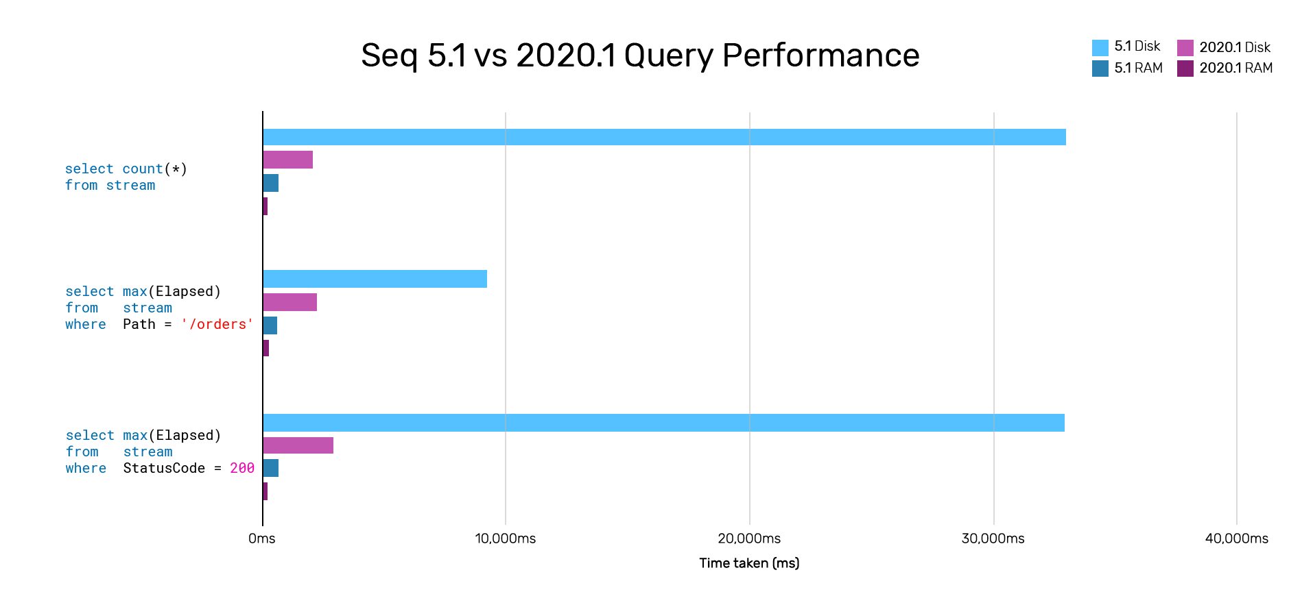 There is a 4-10x gain in query performance between Seq 5.1 and Seq 2020.1 query engines, with some queries taking over 34 seconds in 5.1, now taking less than 3 seconds in 2020.1.