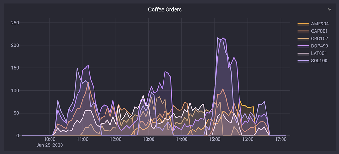 Illustrative timeseries chart of coffee orders